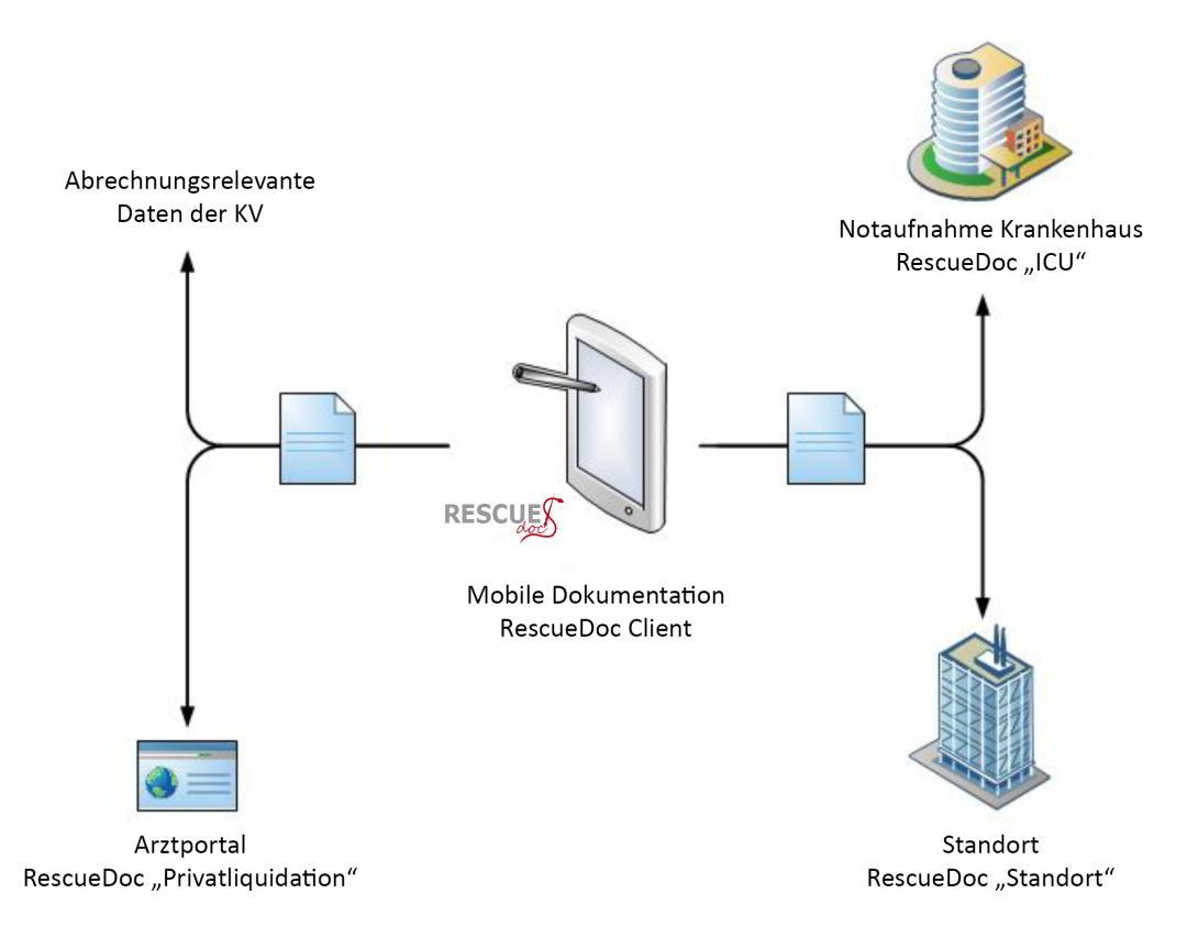 Datentransfer Rettungsdienst